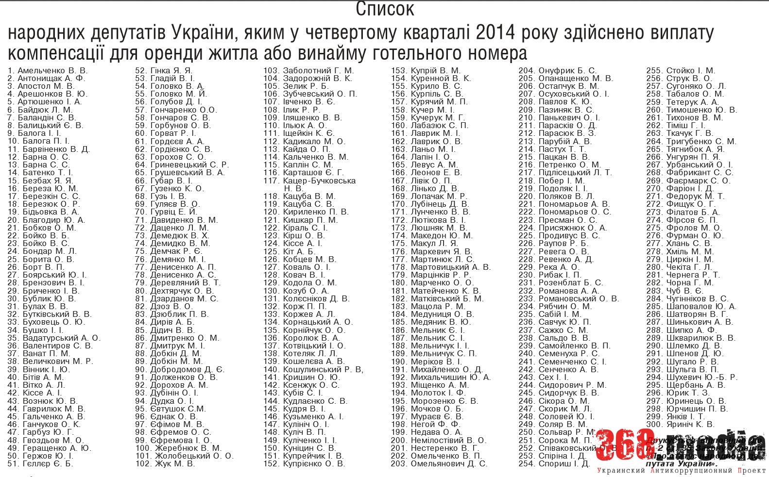 Список нуждающихся. Фото: kievnews.glavcom.ua