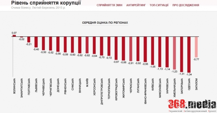 corruption-index.org.ua