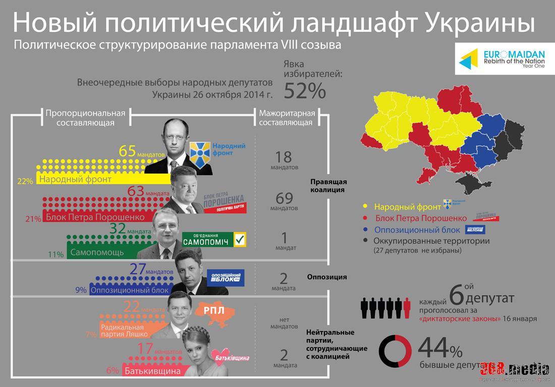 Проект Лёвочкина может получить контроль над тремя министерствами