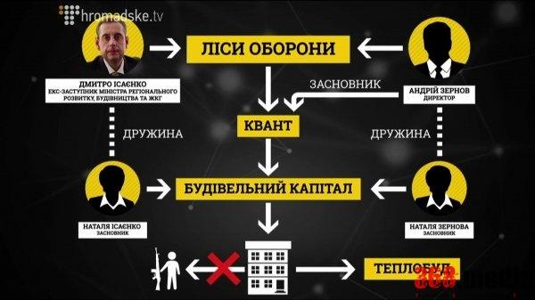 Схема. Фото: hromadske.tv