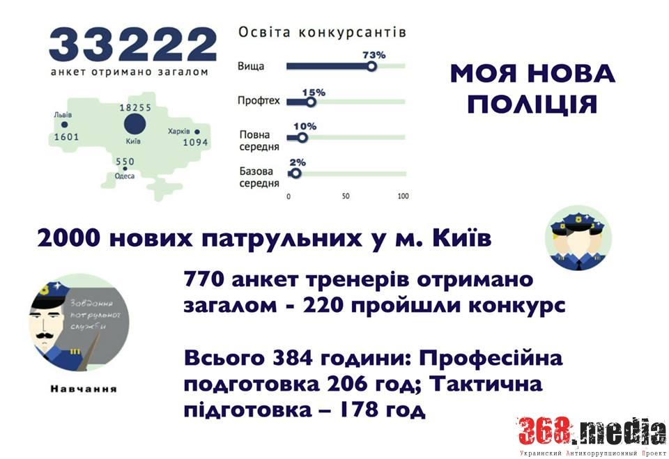 полиция инфографика