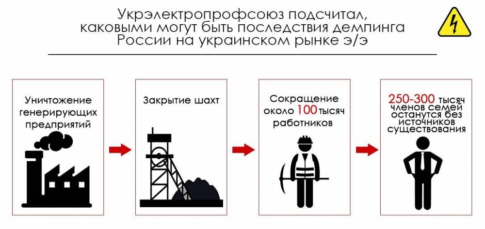 Энергетики просят Кабмин не импортировать энергию из-за границы