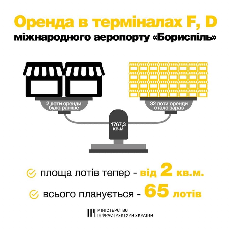 Разбили лоты: аэропорт «Борисполь» ищет арендаторов на 65 объектов