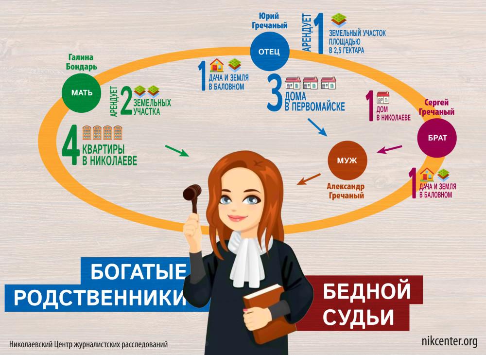 В Николаеве эксперт МВД и супруга судья хотят получить коммунальную квартиру, скрывая свою недвижимость