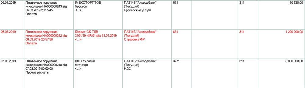 Вугільний «бізнес» екс-нардепів Шкрібляка та Кононенко: нелегальна схема приносить по 10 млн гривень в місяць