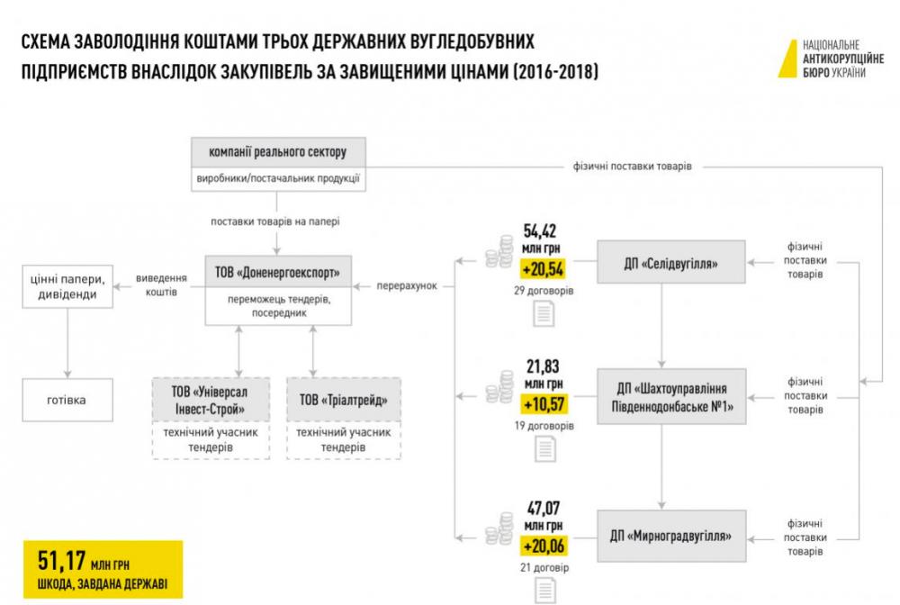 Менеджерам компаній Кропачева вручили підозру за розкрадання коштів вугільних шахт