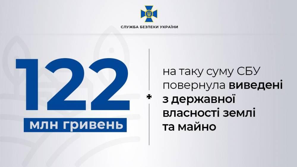 В Донецкой области регистратор незаконно вывел из собственности банка имущества на 122 млн гривен