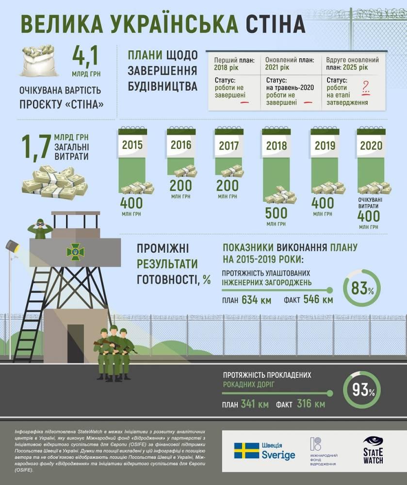 Проект «Стена» — долгострой от пограничной службы, ценою в сотни миллионов гривен