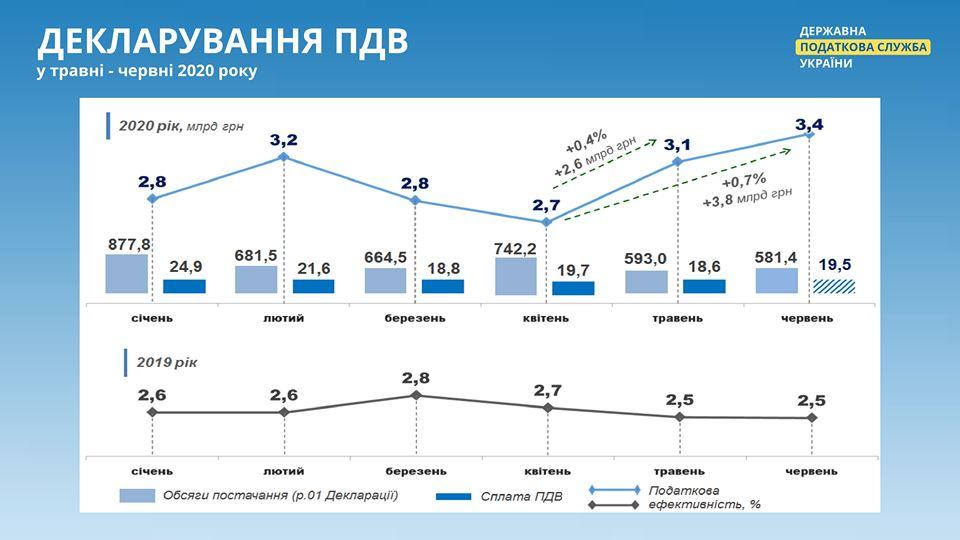 В налоговой службе выявили «скрутку», которая наносила бюджету ущерб в 2 млрд гривен ежемесячно
