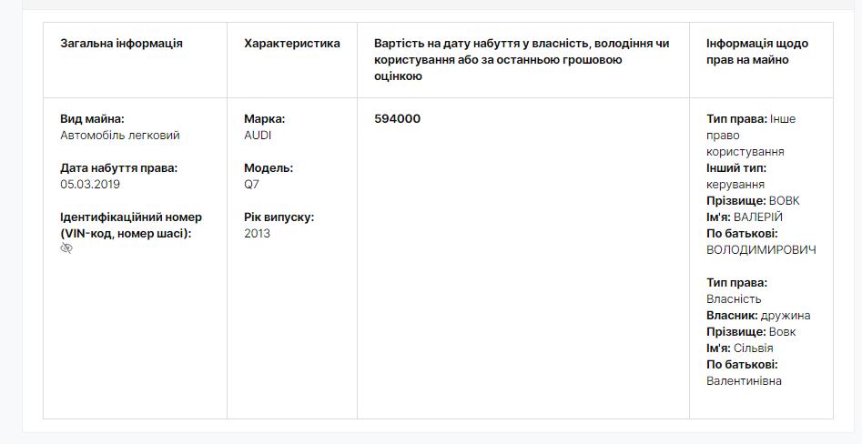 Screenshot 39 - Валерий Вовк приобрел машину в два раза дороже, чем зарабатывает за год
