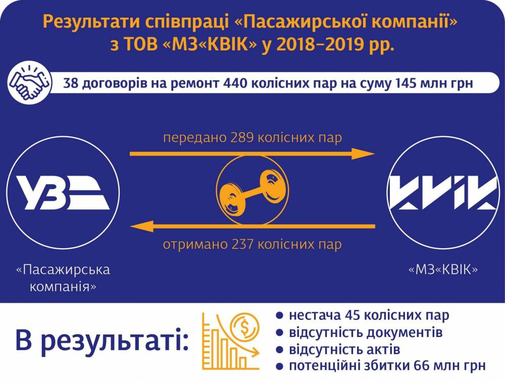 В «Укрзализныце» заявили о 66 млн гривен убытков от коррупции в своей пассажирской компании