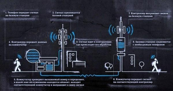Кабмин решил создать национальную телекоммуникационную сеть