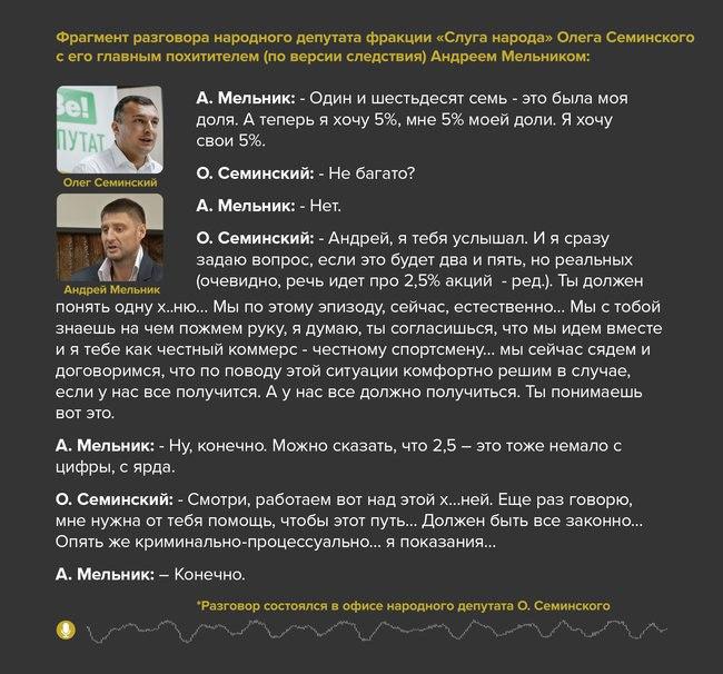 СБУ получила запись, где «Слуга народа» Семинский делил долю в «Нефтегаздобыче» с криминальными авторитетами